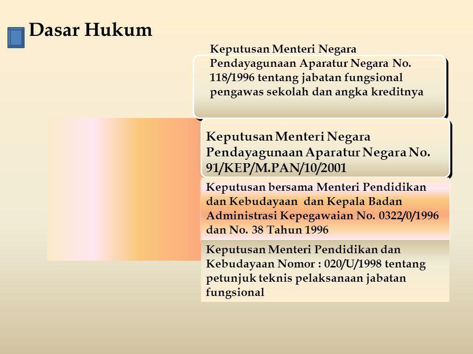 Dasar Hukum Keputusan Menteri Negara Pendayagunaan Aparatur Negara No. 118/1996 tentang jabatan fungsional pengawas sekolah dan angka kreditnya.