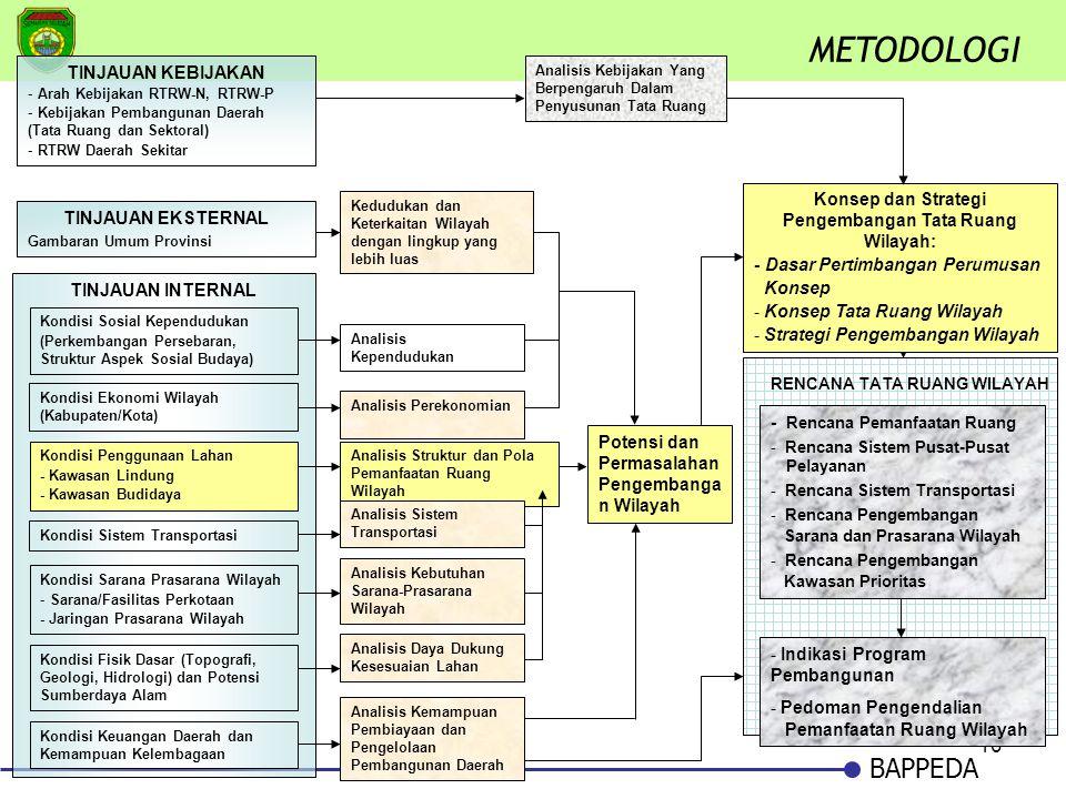 Konsep dan Strategi Pengembangan Tata Ruang Wilayah: