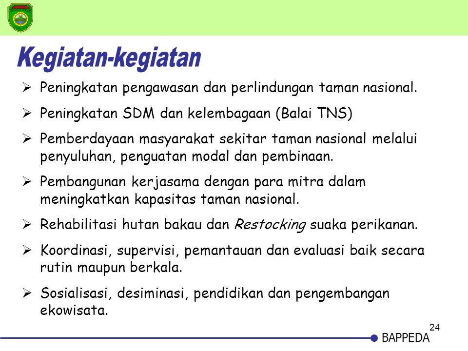 Kegiatan-kegiatan Peningkatan pengawasan dan perlindungan taman nasional. Peningkatan SDM dan kelembagaan (Balai TNS)