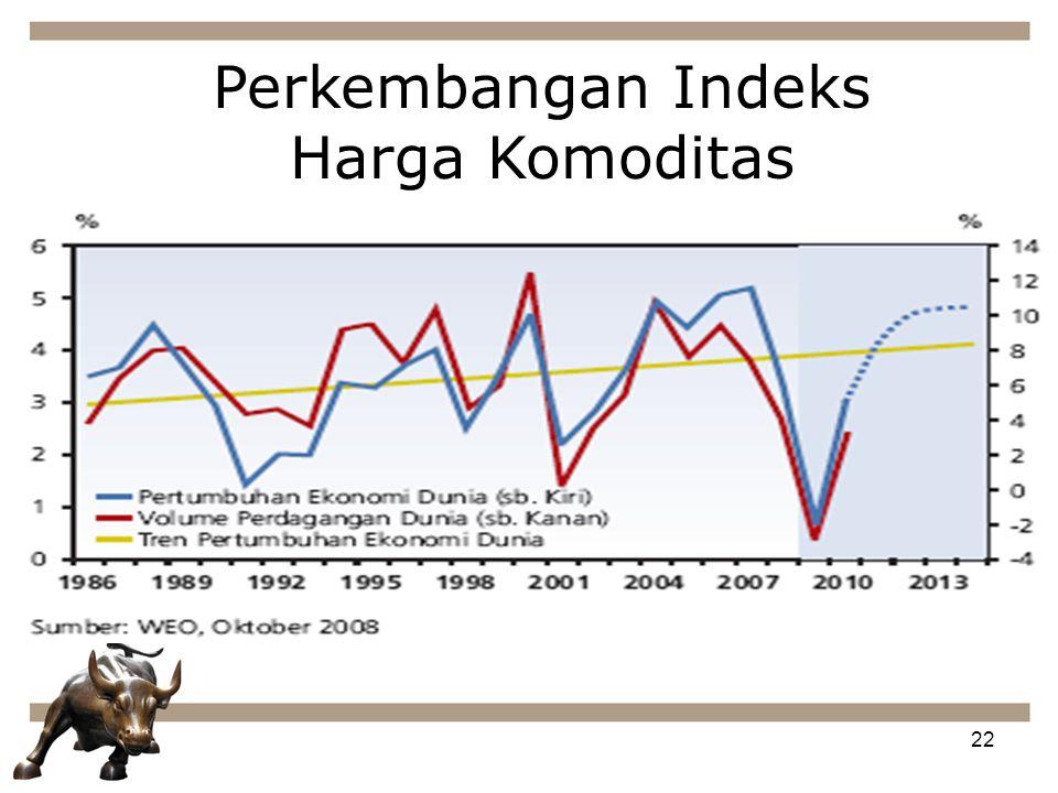 Perkembangan Indeks Harga Komoditas