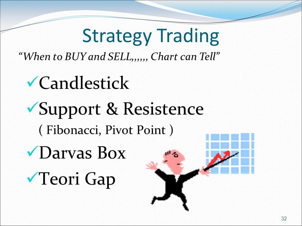 Strategy Trading Candlestick Support & Resistence Darvas Box Teori Gap