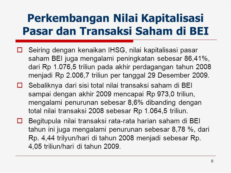 Perkembangan Nilai Kapitalisasi Pasar dan Transaksi Saham di BEI