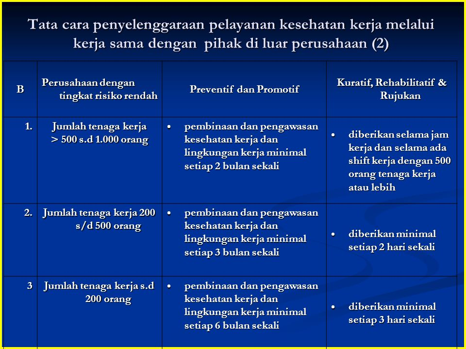 Tata cara penyelenggaraan pelayanan kesehatan kerja melalui kerja sama dengan pihak di luar perusahaan (2)