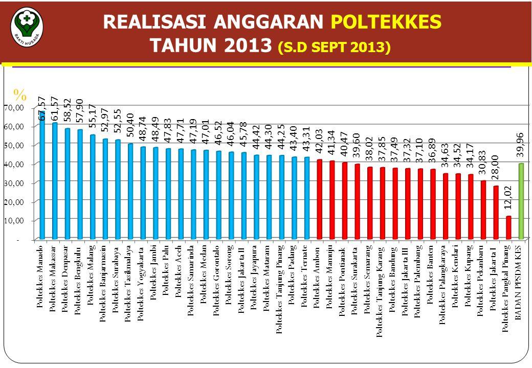 REALISASI ANGGARAN POLTEKKES