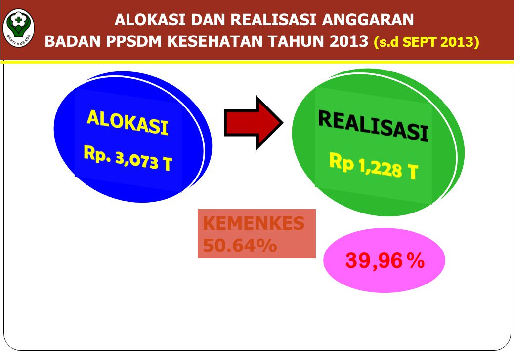 REALISASI Rp 1,228 T ALOKASI Rp. 3,073 T 39,96 %
