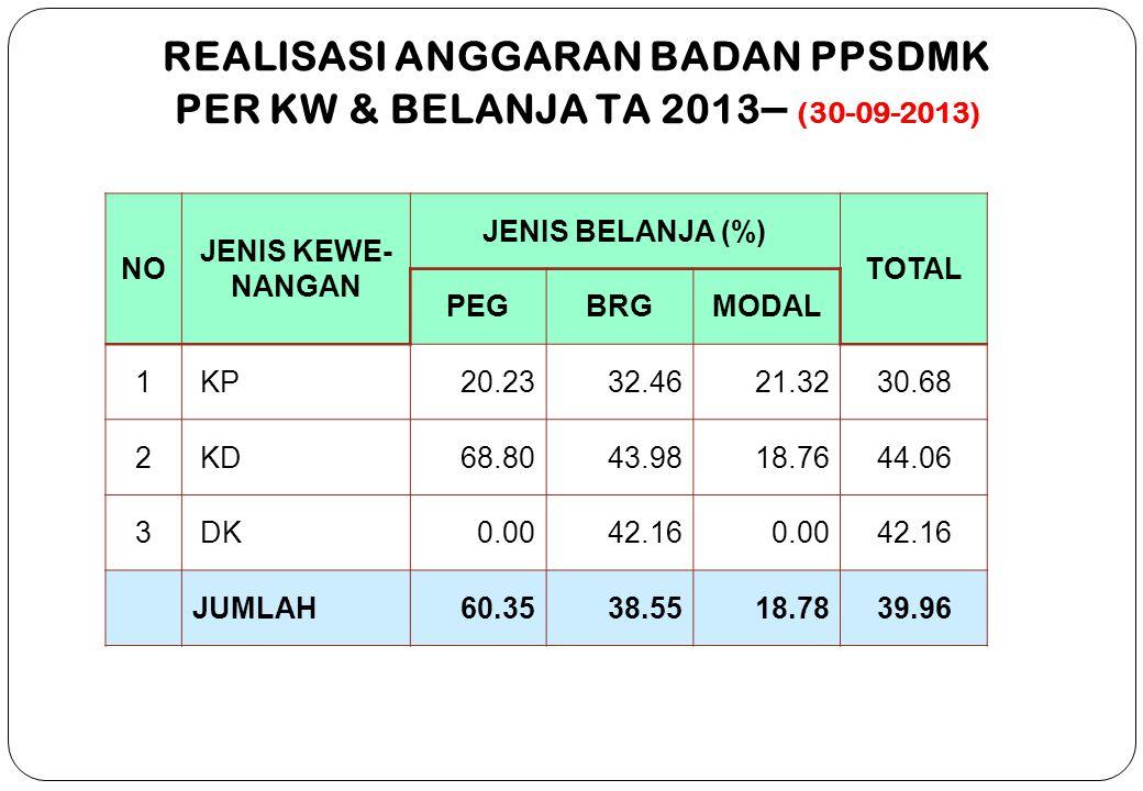 REALISASI ANGGARAN BADAN PPSDMK PER KW & BELANJA TA 2013– (30-09-2013)