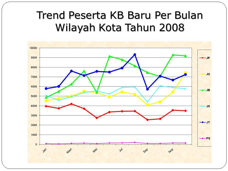 Trend Peserta KB Baru Per Bulan Wilayah Kota Tahun 2008