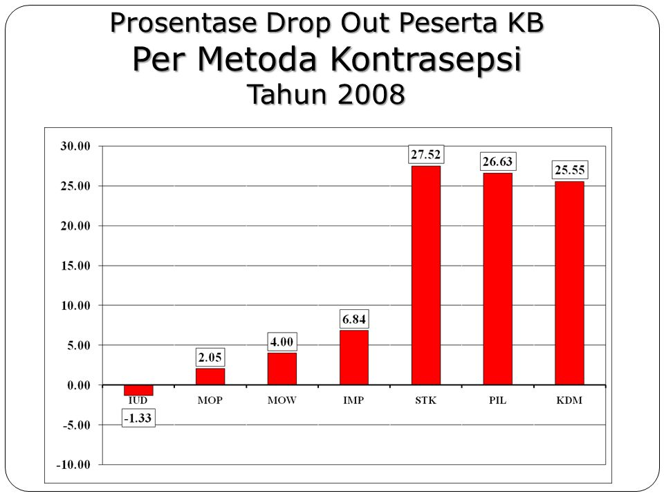 Prosentase Drop Out Peserta KB Per Metoda Kontrasepsi Tahun 2008