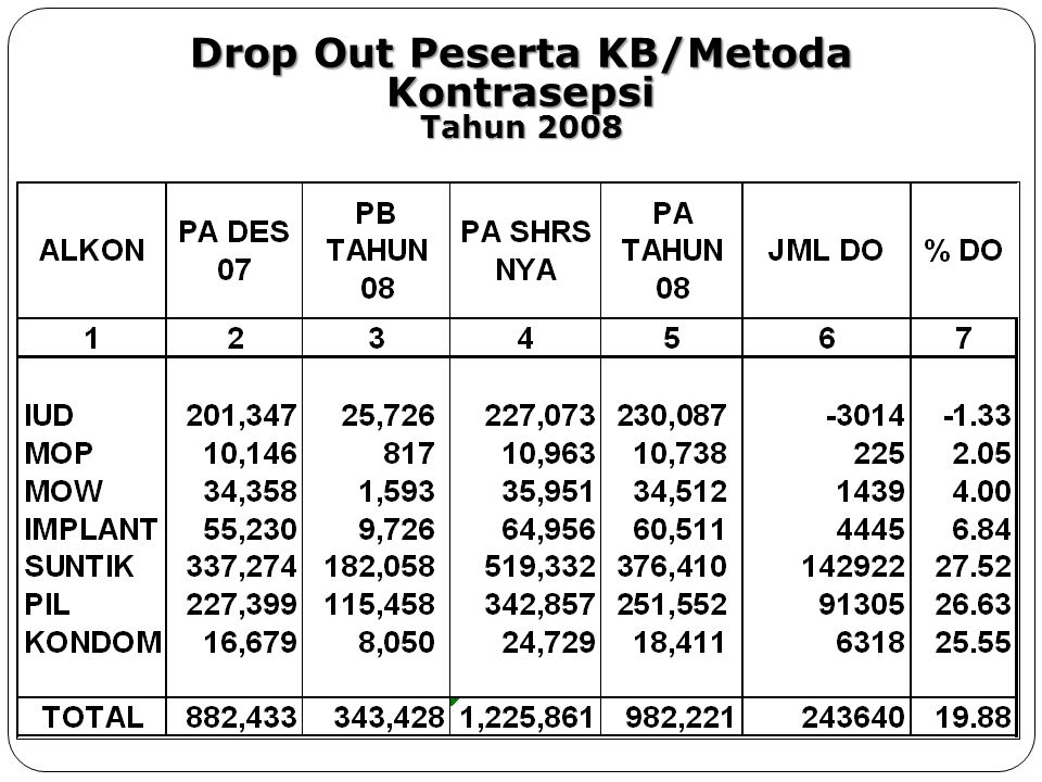 Drop Out Peserta KB/Metoda Kontrasepsi Tahun 2008