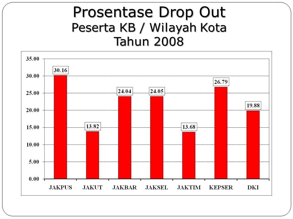 Prosentase Drop Out Peserta KB / Wilayah Kota Tahun 2008