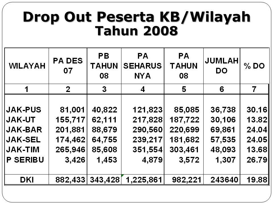 Drop Out Peserta KB/Wilayah Tahun 2008