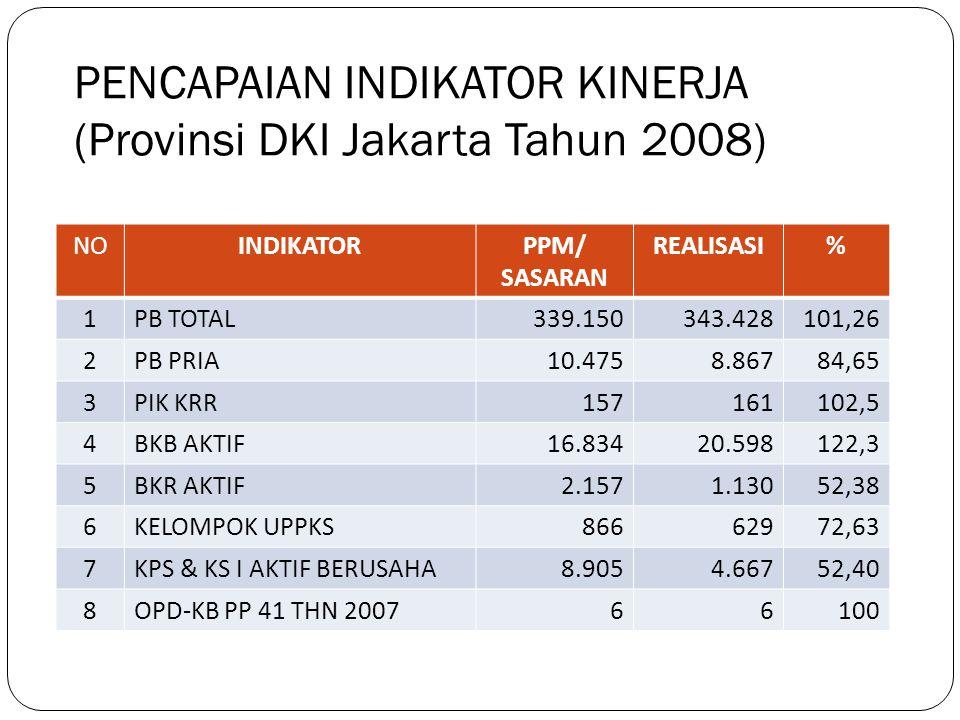PENCAPAIAN INDIKATOR KINERJA (Provinsi DKI Jakarta Tahun 2008)