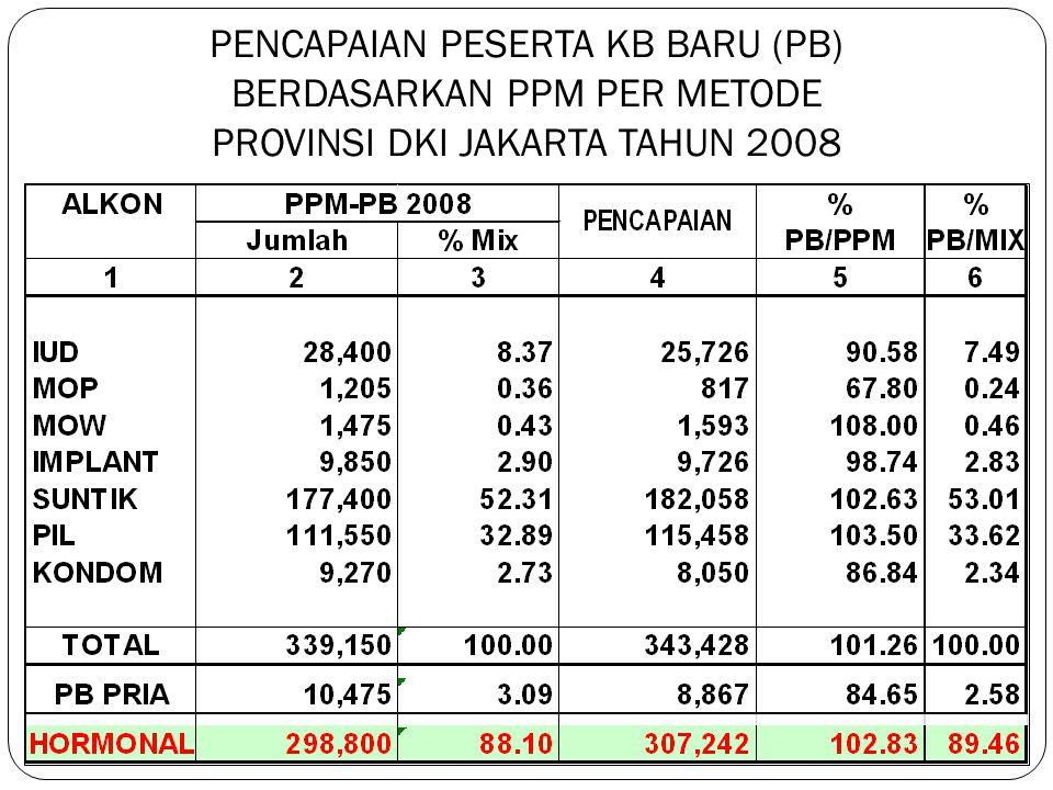 PENCAPAIAN PESERTA KB BARU (PB) BERDASARKAN PPM PER METODE PROVINSI DKI JAKARTA TAHUN 2008