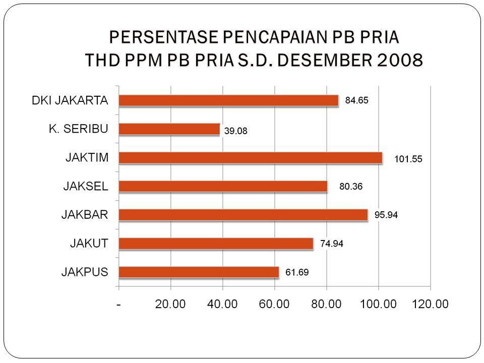 PERSENTASE PENCAPAIAN PB PRIA THD PPM PB PRIA S.D. DESEMBER 2008