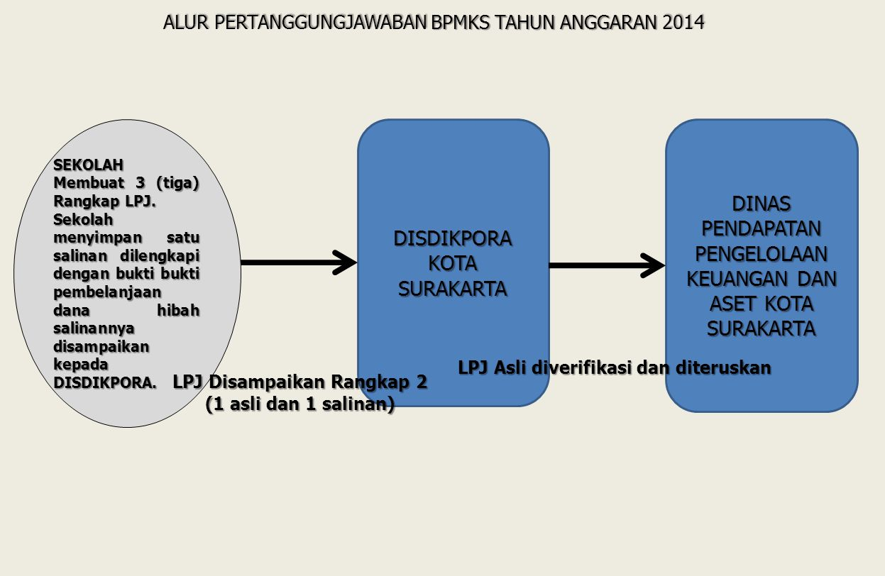 LPJ Disampaikan Rangkap 2 (1 asli dan 1 salinan)