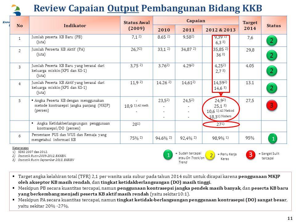 Review Capaian Output Pembangunan Bidang KKB