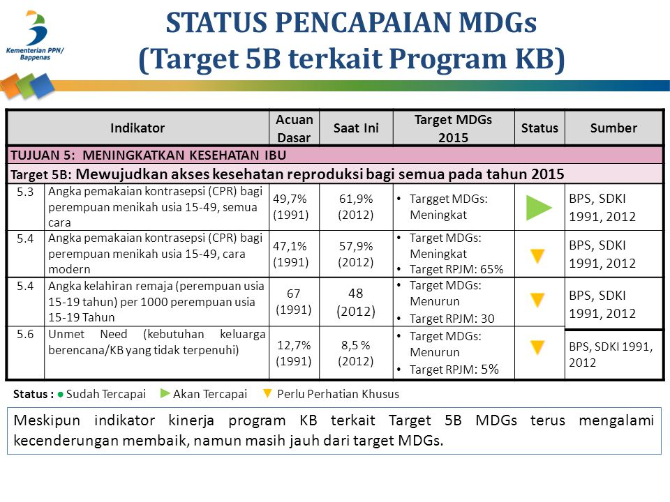 STATUS PENCAPAIAN MDGs (Target 5B terkait Program KB)