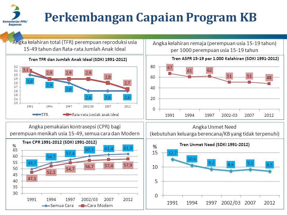 Perkembangan Capaian Program KB