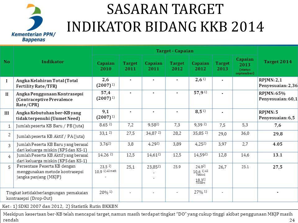 SASARAN TARGET INDIKATOR BIDANG KKB 2014