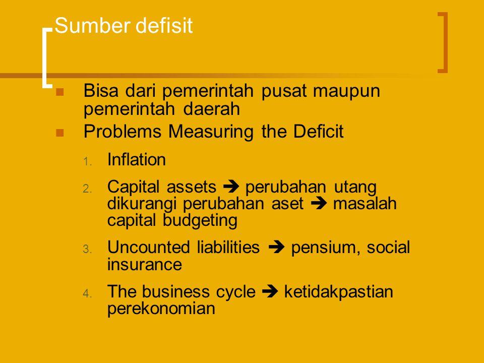 Sumber defisit Bisa dari pemerintah pusat maupun pemerintah daerah