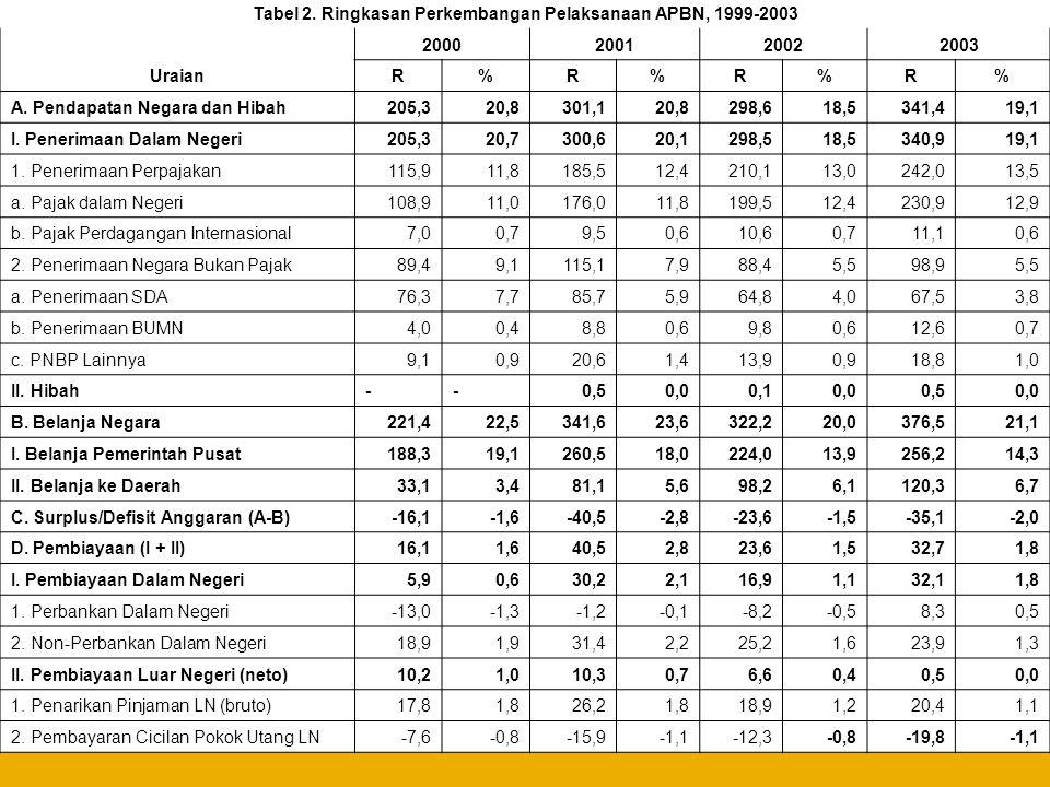 Tabel 2. Ringkasan Perkembangan Pelaksanaan APBN, 1999-2003