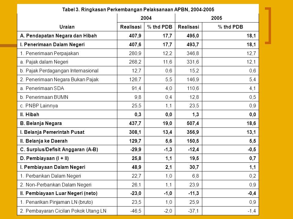 Tabel 3. Ringkasan Perkembangan Pelaksanaan APBN, 2004-2005