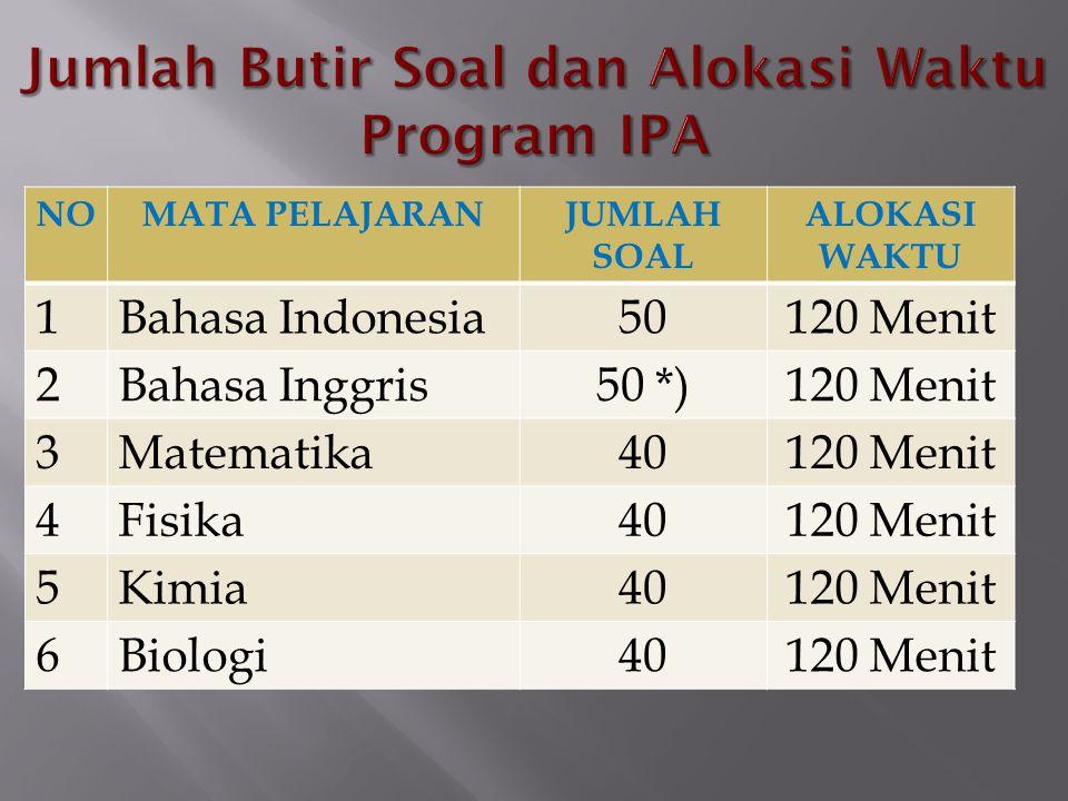Jumlah Butir Soal dan Alokasi Waktu Program IPA