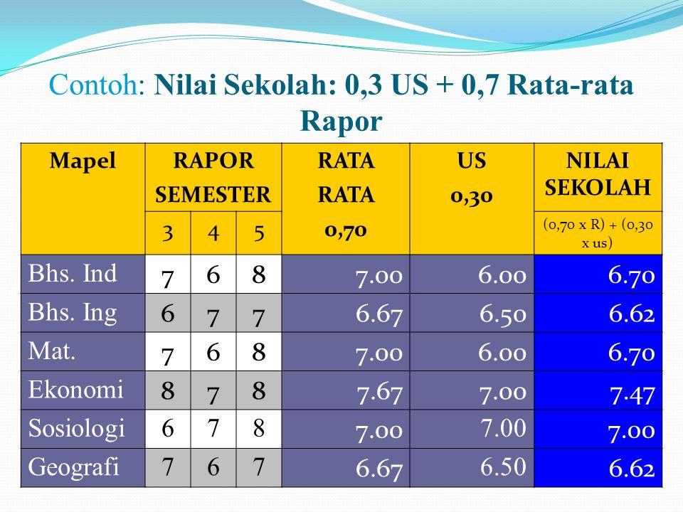 Contoh: Nilai Sekolah: 0,3 US + 0,7 Rata-rata Rapor