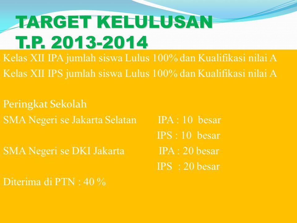 TARGET KELULUSAN T.P. 2013-2014