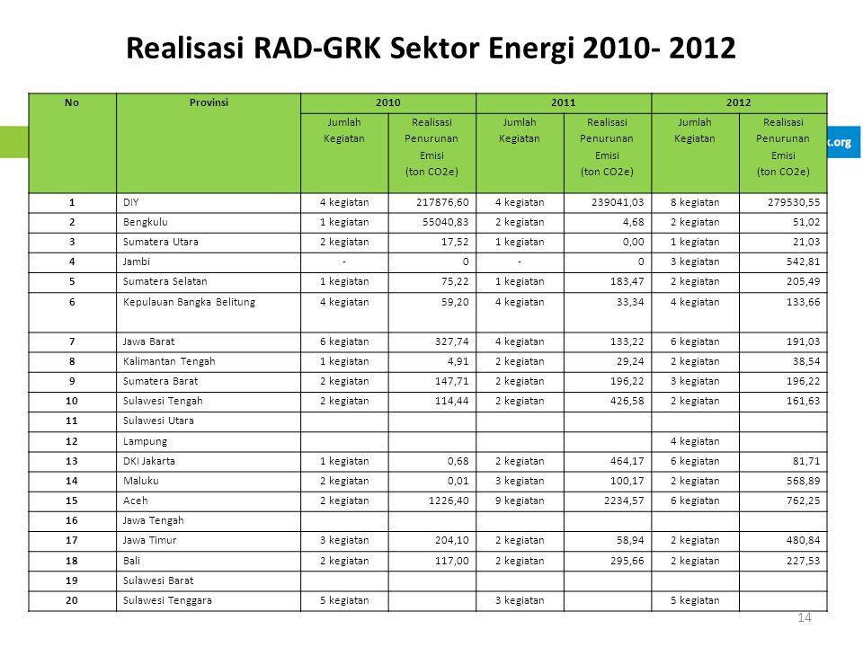 Realisasi RAD-GRK Sektor Energi 2010- 2012