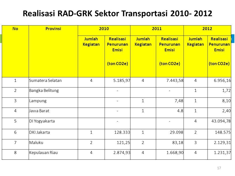 Realisasi RAD-GRK Sektor Transportasi 2010- 2012