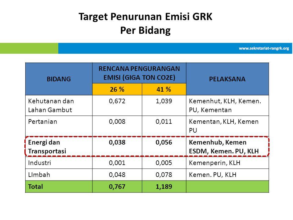 Target Penurunan Emisi GRK RENCANA PENGURANGAN EMISI (GIGA TON CO2E)