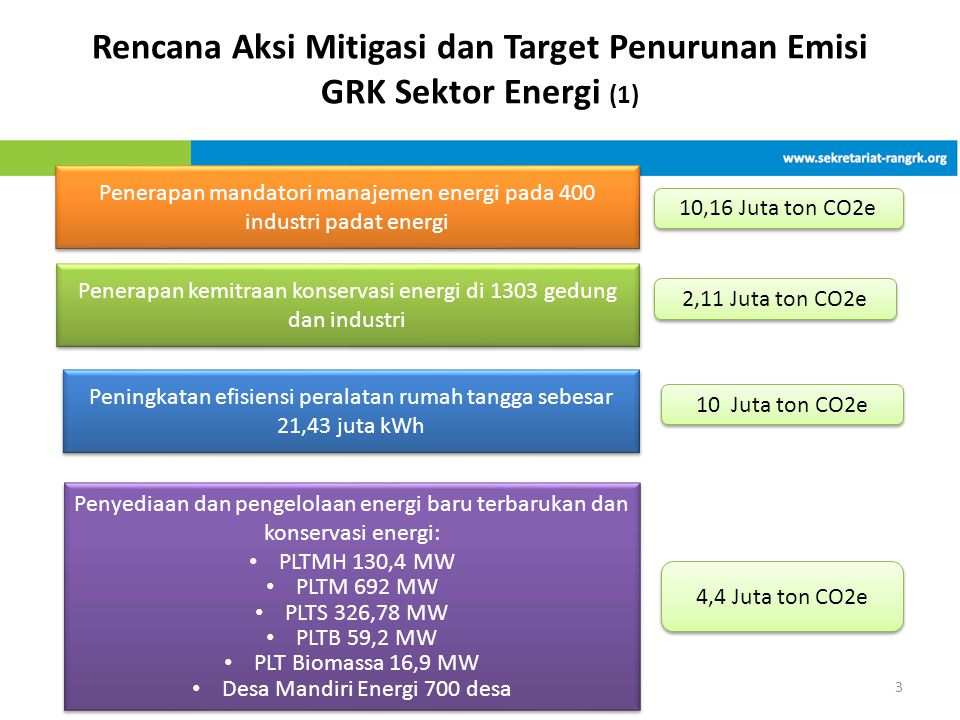 Rencana Aksi Mitigasi dan Target Penurunan Emisi GRK Sektor Energi (1)