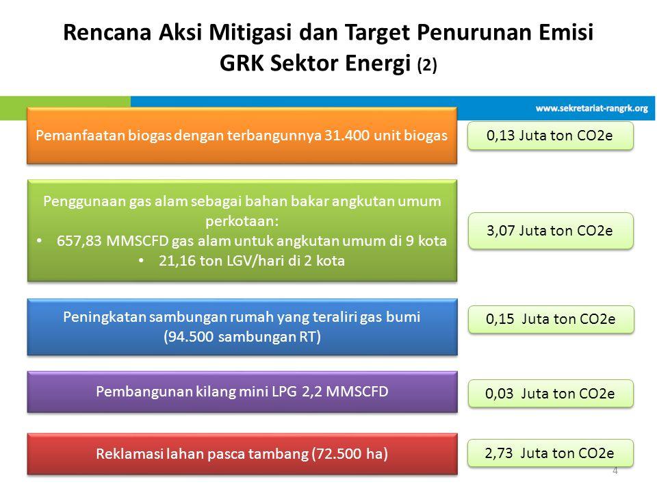 Rencana Aksi Mitigasi dan Target Penurunan Emisi GRK Sektor Energi (2)