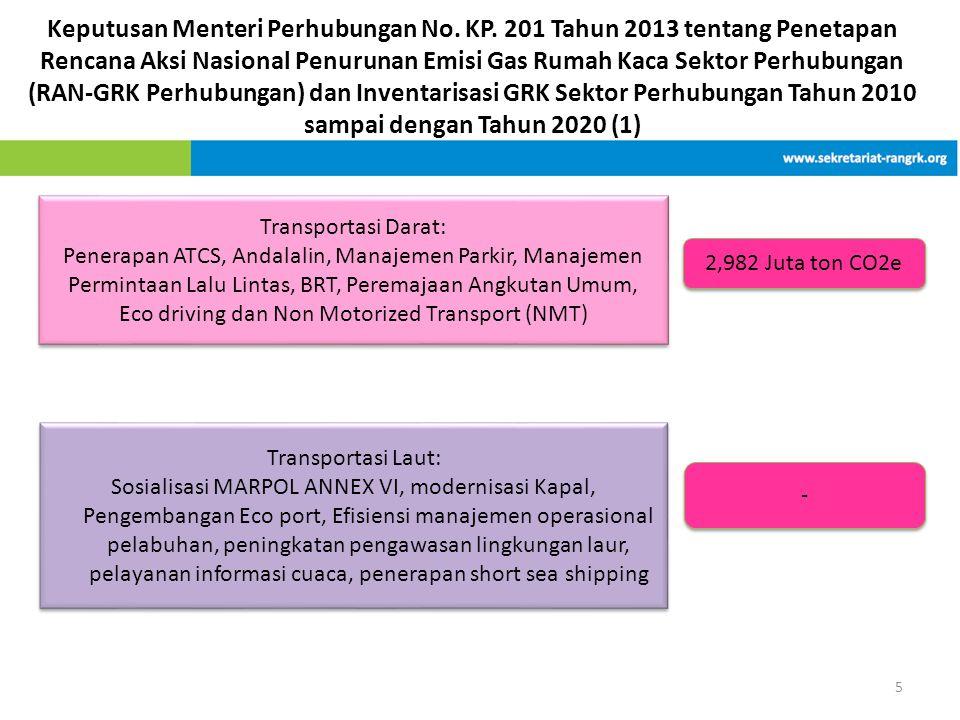 Keputusan Menteri Perhubungan No. KP