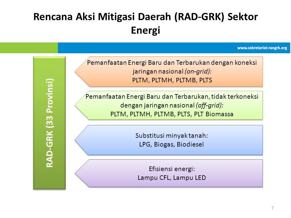 Rencana Aksi Mitigasi Daerah (RAD-GRK) Sektor Energi