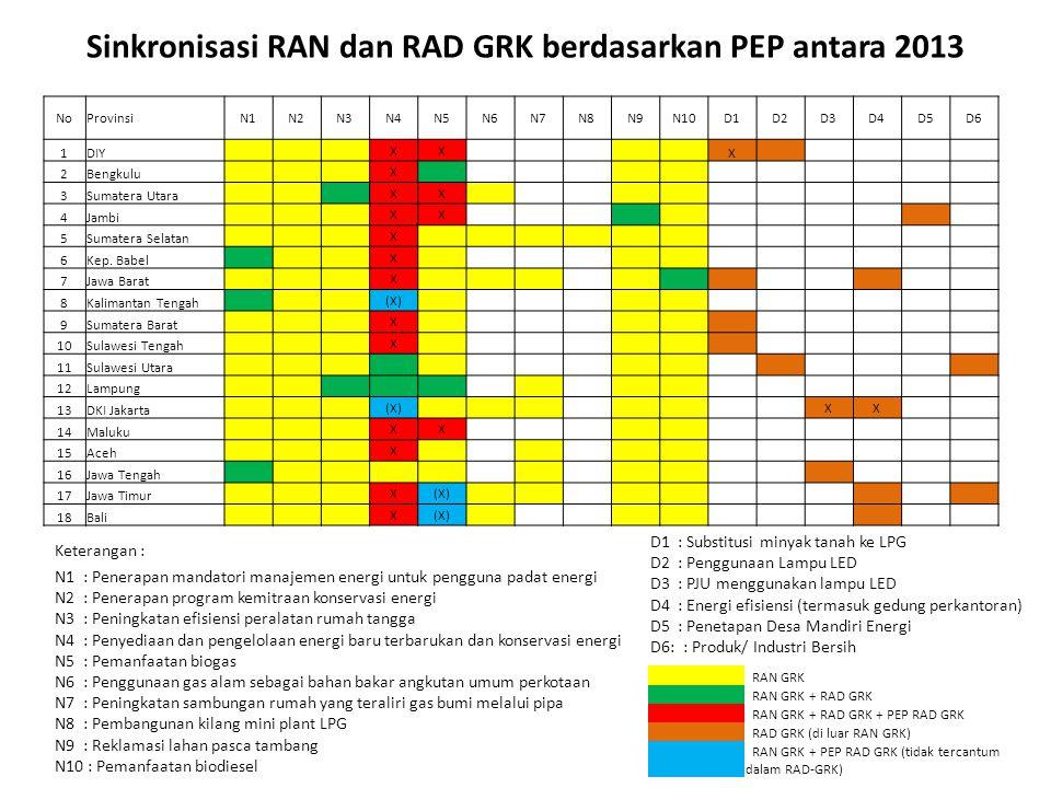 Sinkronisasi RAN dan RAD GRK berdasarkan PEP antara 2013