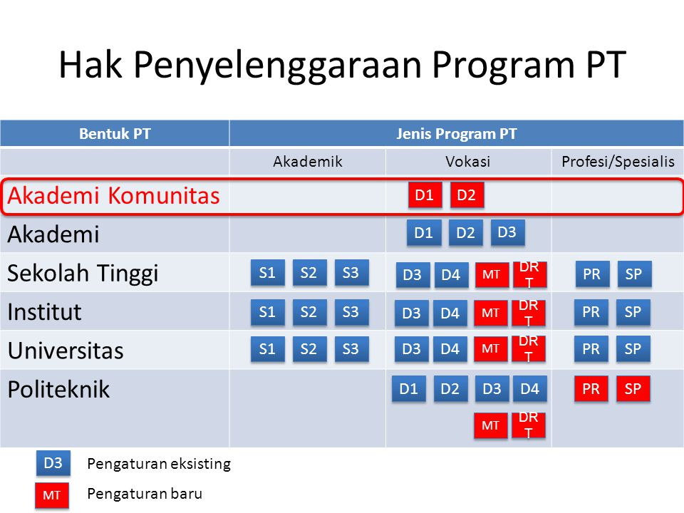 Hak Penyelenggaraan Program PT