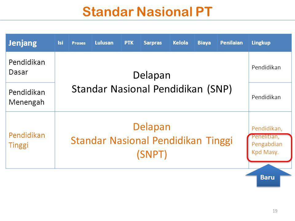 Standar Nasional PT Delapan Standar Nasional Pendidikan (SNP)