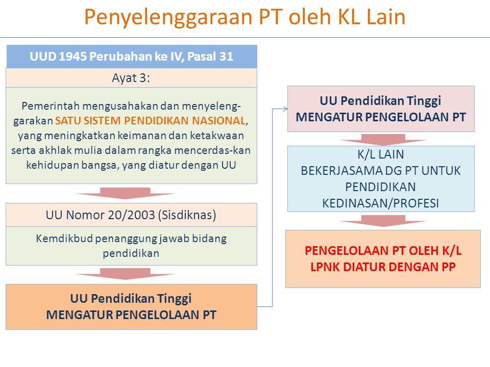 Penyelenggaraan PT oleh KL Lain