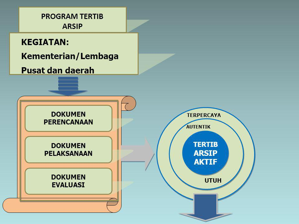 PROGRAM TERTIB ARSIP KEGIATAN: Kementerian/Lembaga Pusat dan daerah