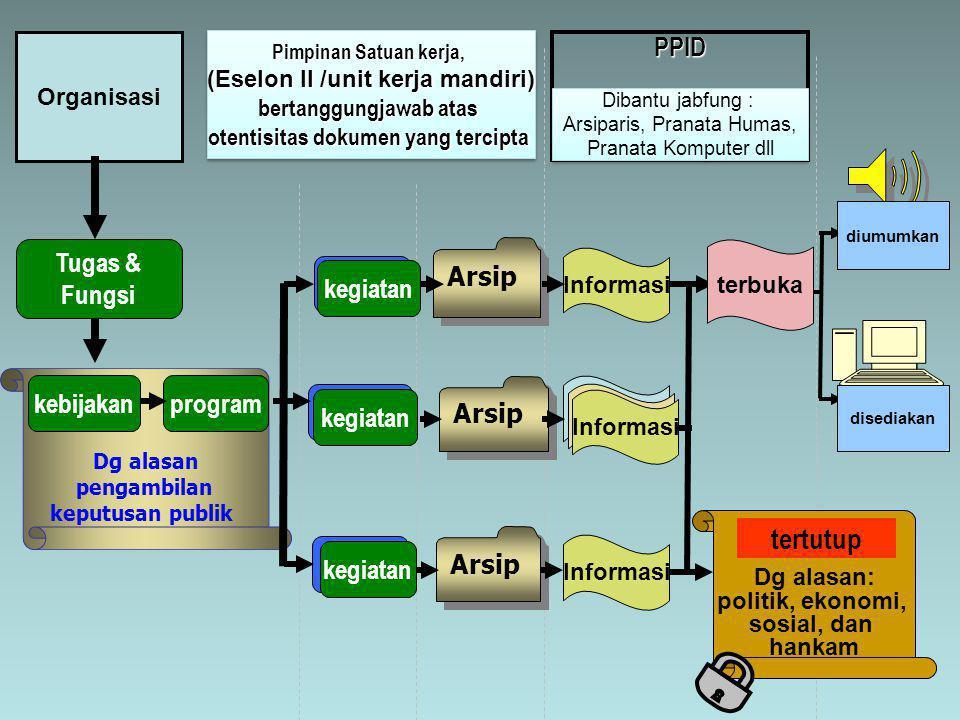 tertutup PPID Tugas & Fungsi Arsip kegiatan kebijakan program Arsip