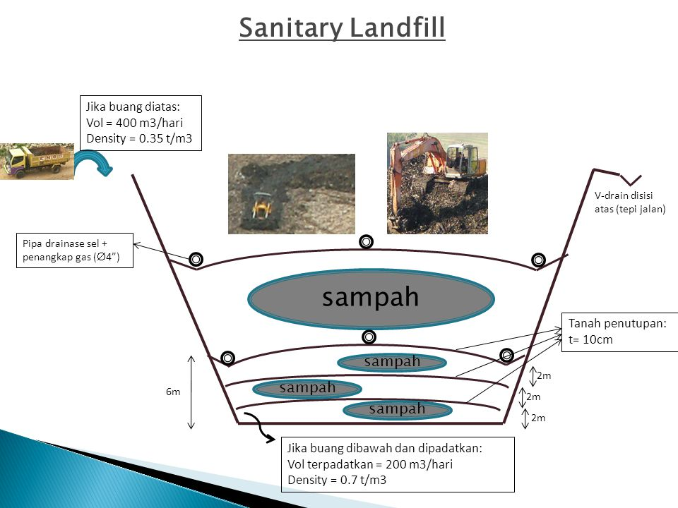 Sanitary Landfill sampah sampah sampah sampah Jika buang diatas: