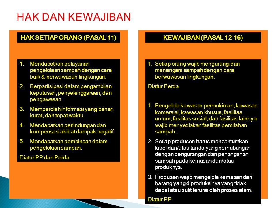 HAK SETIAP ORANG (PASAL 11)