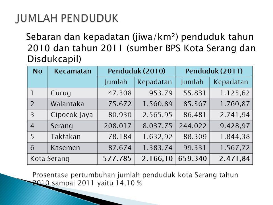 JUMLAH PENDUDUK Sebaran dan kepadatan (jiwa/km²) penduduk tahun 2010 dan tahun 2011 (sumber BPS Kota Serang dan Disdukcapil)