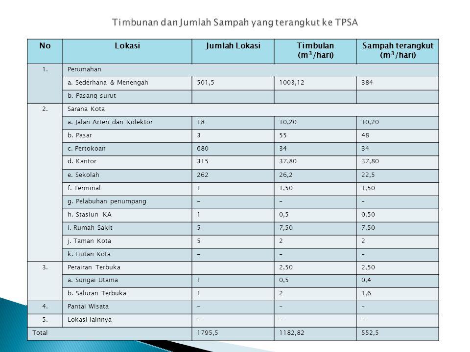 Timbunan dan Jumlah Sampah yang terangkut ke TPSA