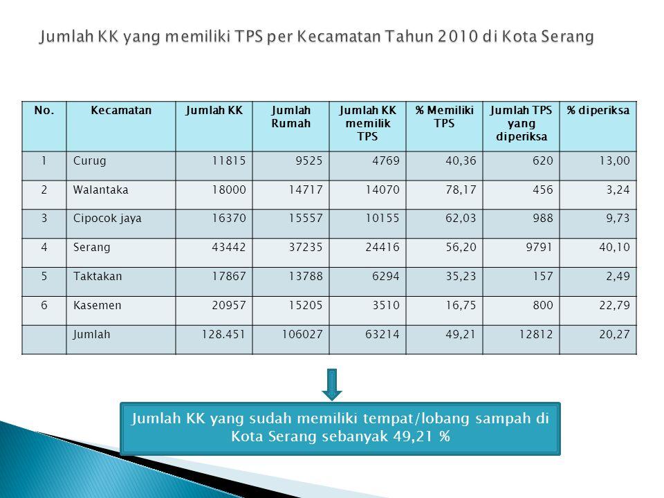 Jumlah KK yang memiliki TPS per Kecamatan Tahun 2010 di Kota Serang