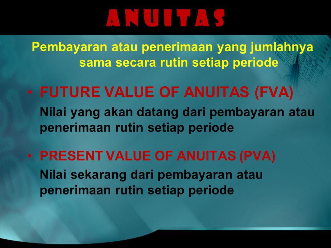 A N U I T A S FUTURE VALUE OF ANUITAS (FVA)