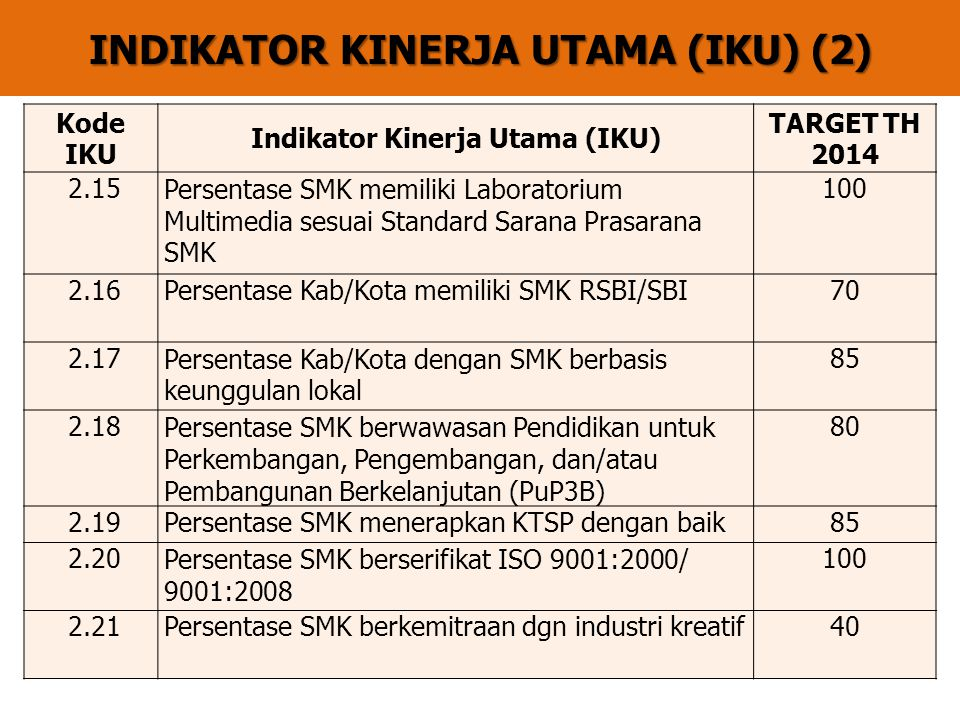INDIKATOR KINERJA UTAMA (IKU) (2)