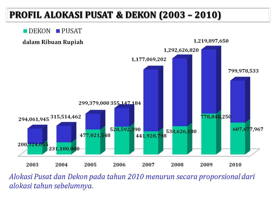 PROFIL ALOKASI PUSAT & DEKON (2003 – 2010)